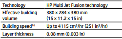 HP MJF: Effective Building Volume