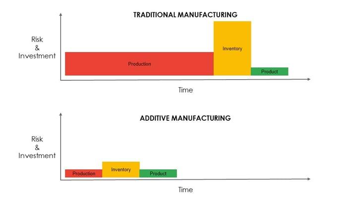 traditionalvsadditive
